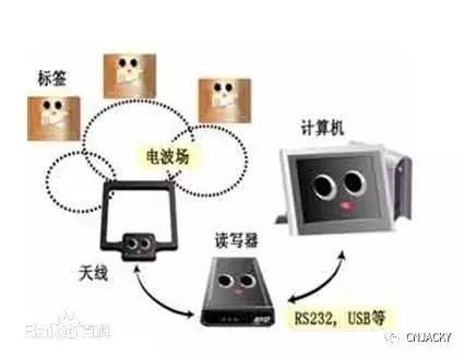 RFID技术是怎么运作的以及其应用场景