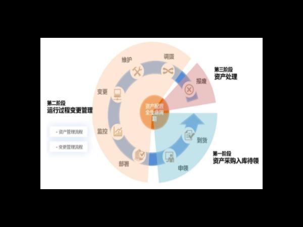 rfid固定资产管理系统8大创新功能