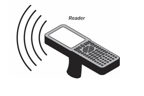 射频识别RFID
