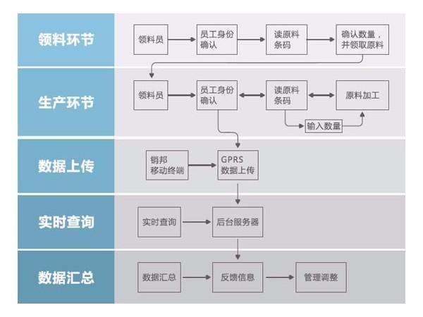 制造业如何应用RFID技术在生产计件进行管理