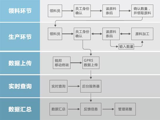 生产计件RFID管理