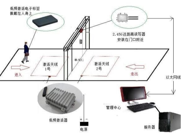 超高频RFID如何应用于门禁管理系统