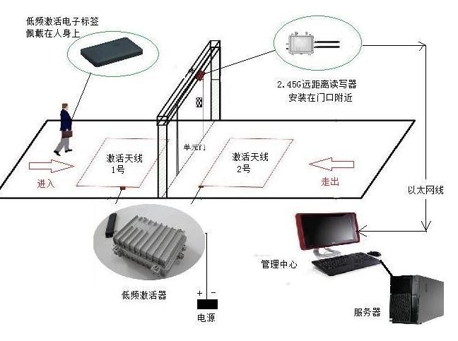 RFID门禁系统