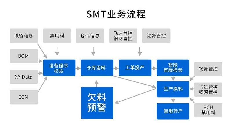 SMT防错料与追溯