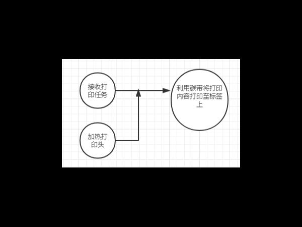 条码打印机的热转印打印原理介绍