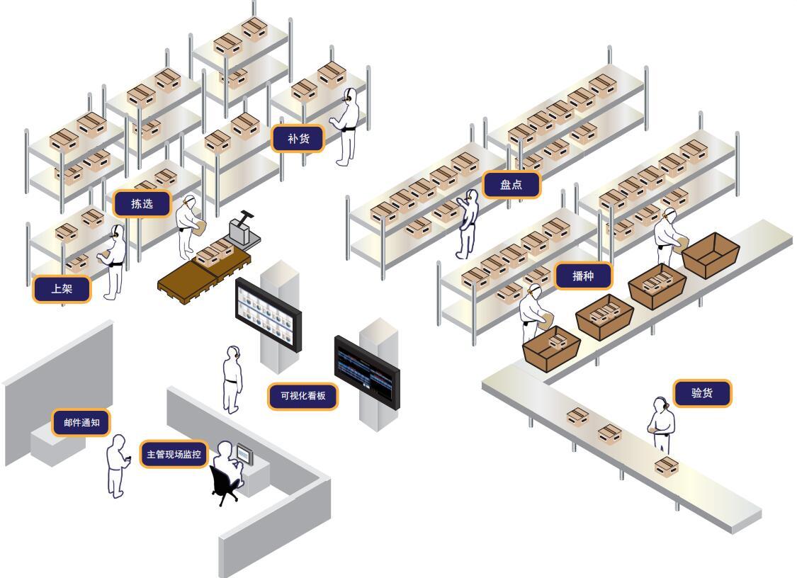 百特麦系统仓库管理图