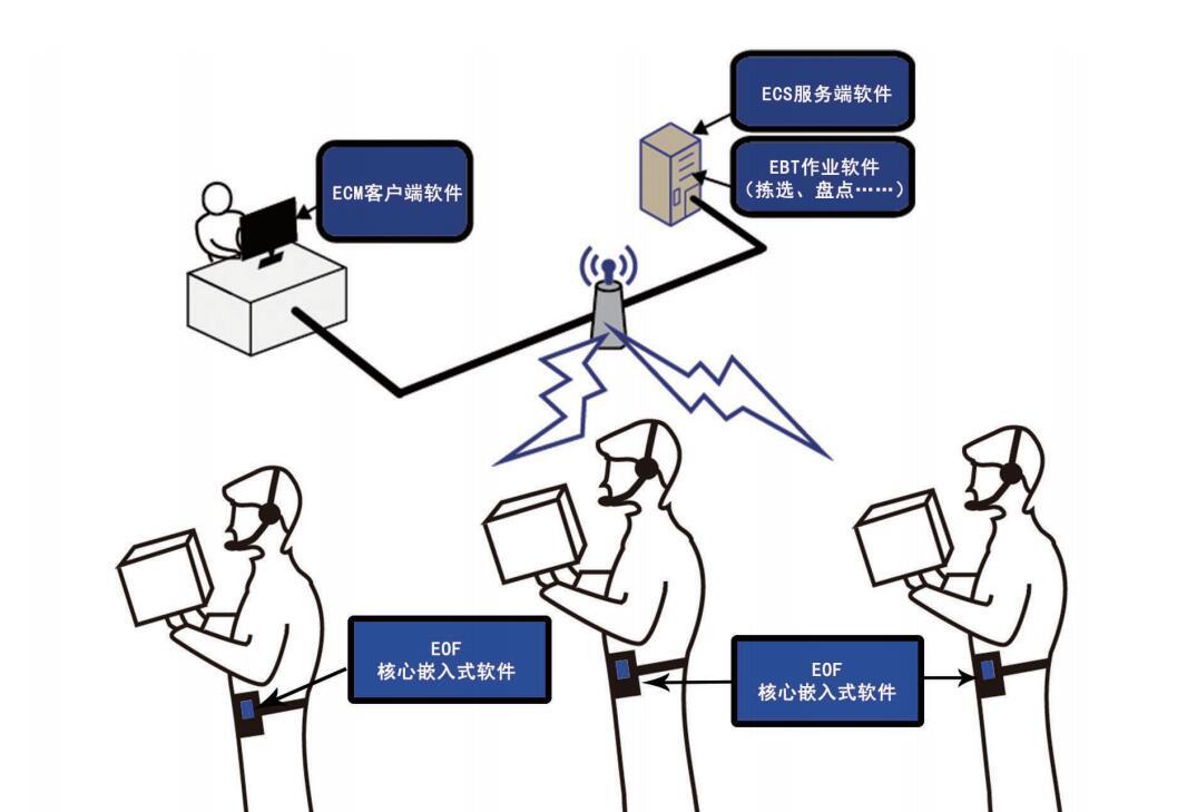 百特麦语音提供软件部署