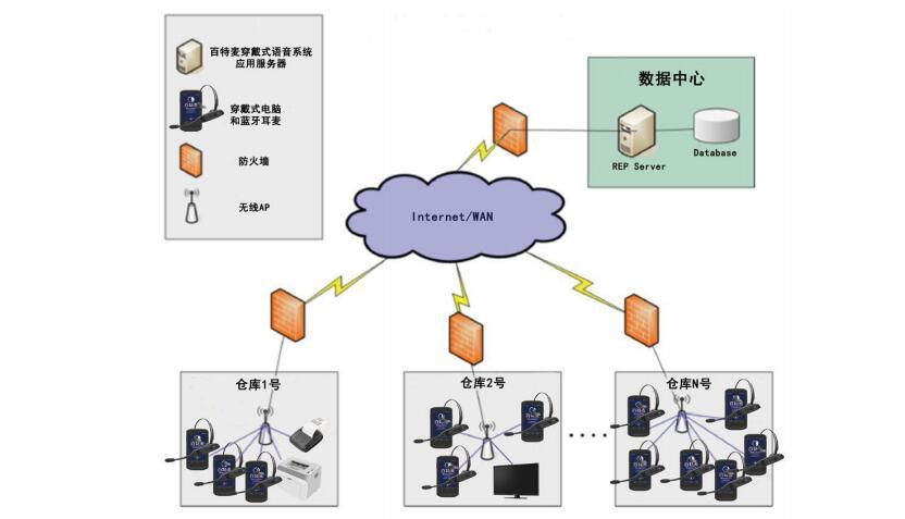百特麦系统架构