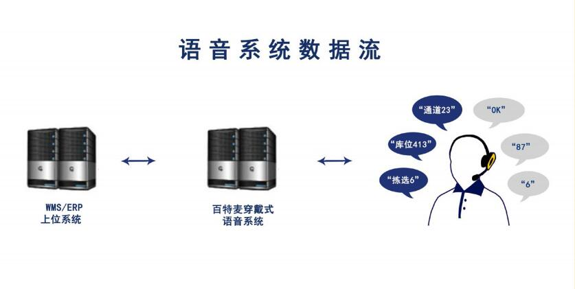 百特麦语音系统数据流