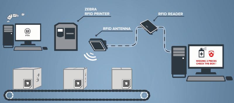 RFID系统流程图