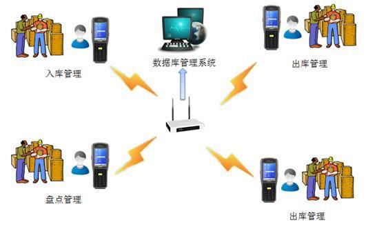 RFID终端仓储管理