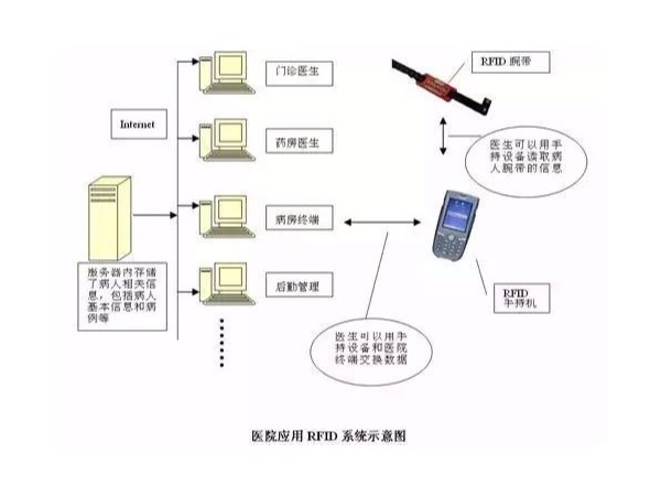 RFID技术在医疗方面的应用