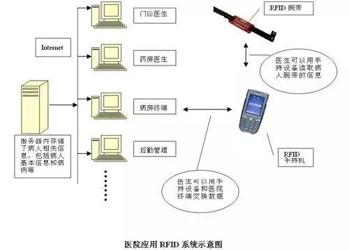 医用RFID