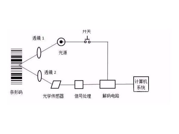 条码扫描枪的扫描原理